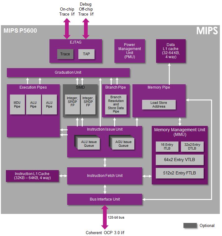 MIPS P5600 Series5 CPU