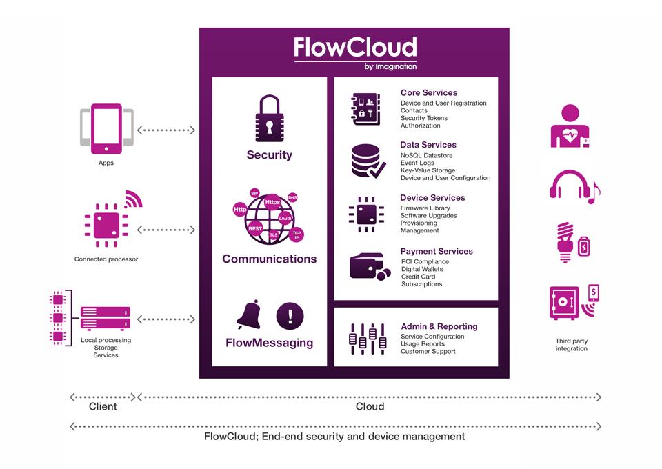 FlowCloud - Platform architecture