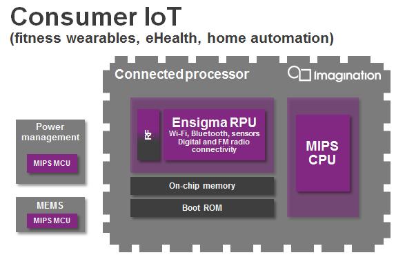 Consumer IoT - MIPS CPU Ensigma RPU