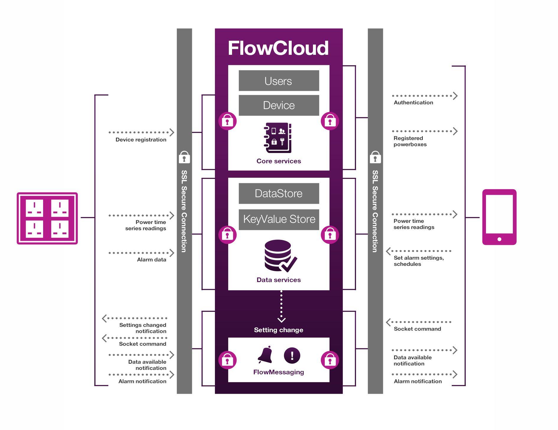 FlowCloud_PowerBox-diagram_Aug14