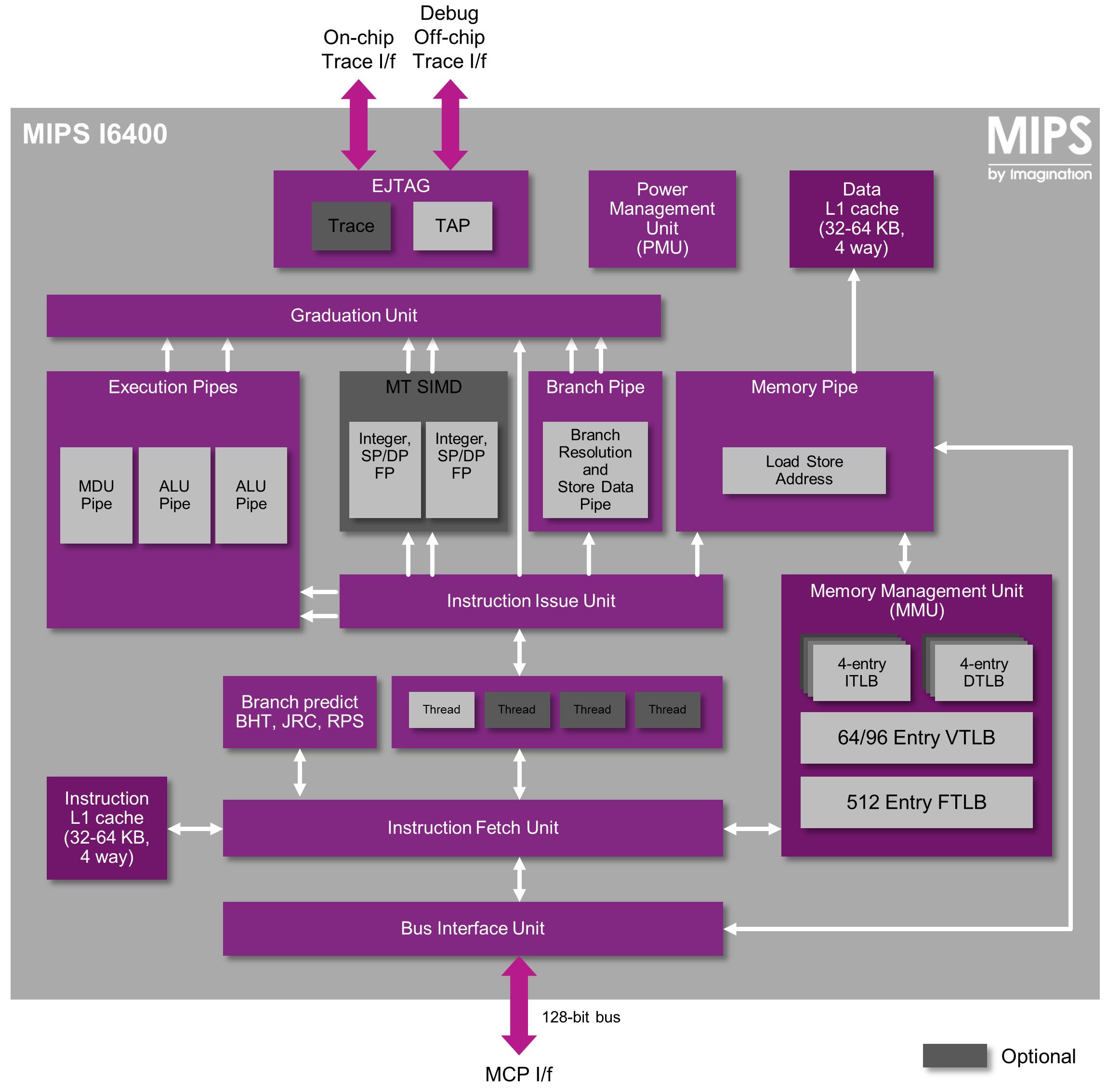MIPS I6400 - CPU-block_diagram_f