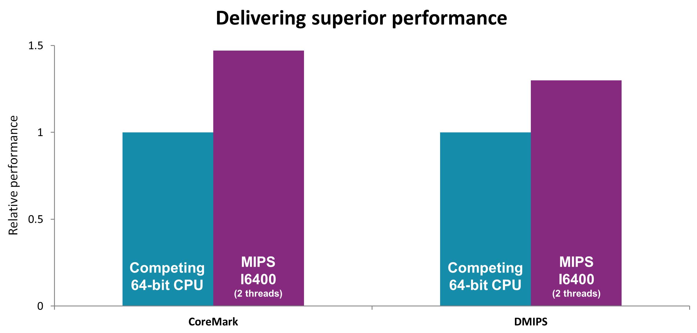 MIPS I6400 benchmark performance CoreMark DMIPS relative