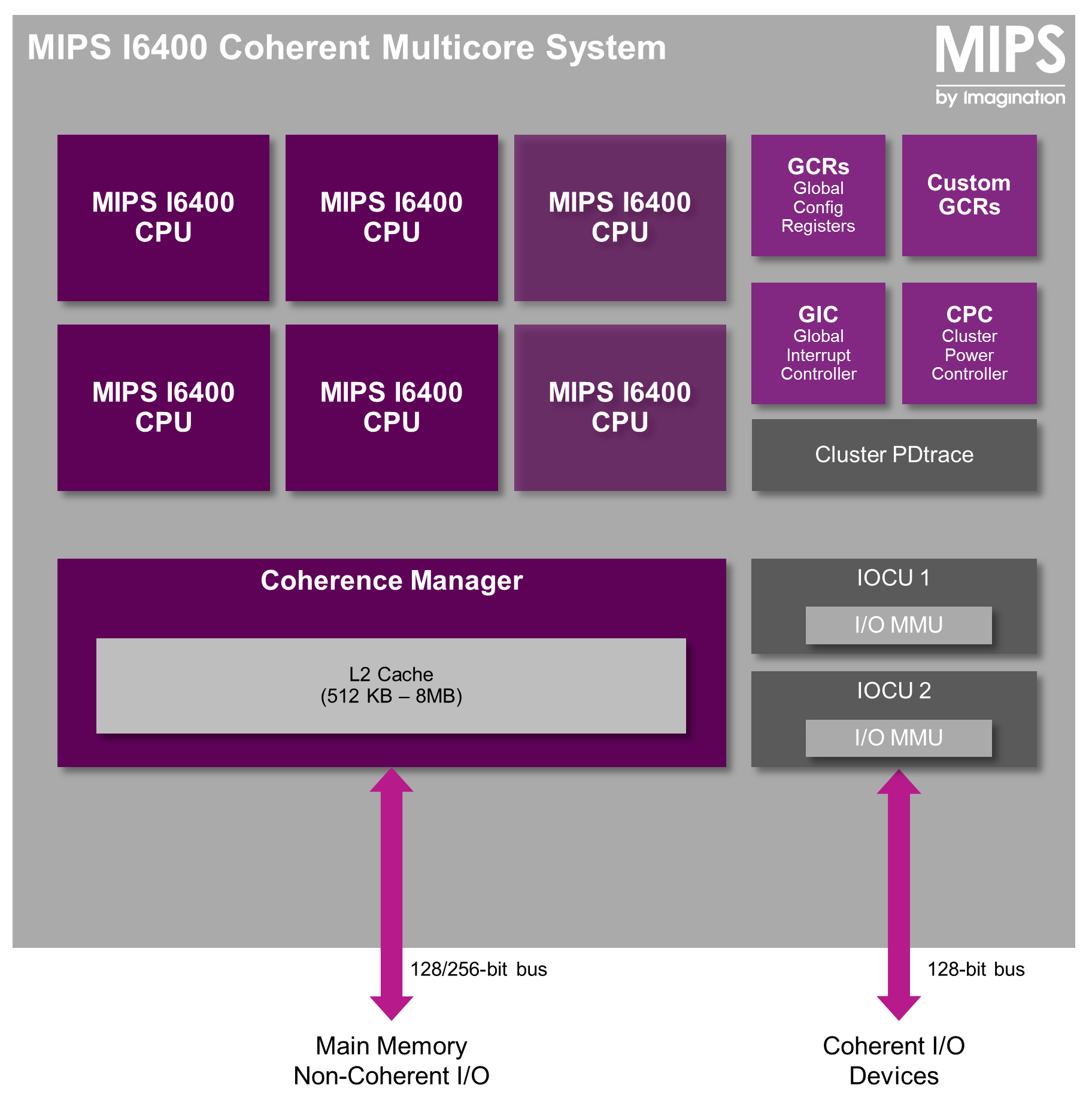 MIPS I6400 - coherent multicore cluster_f