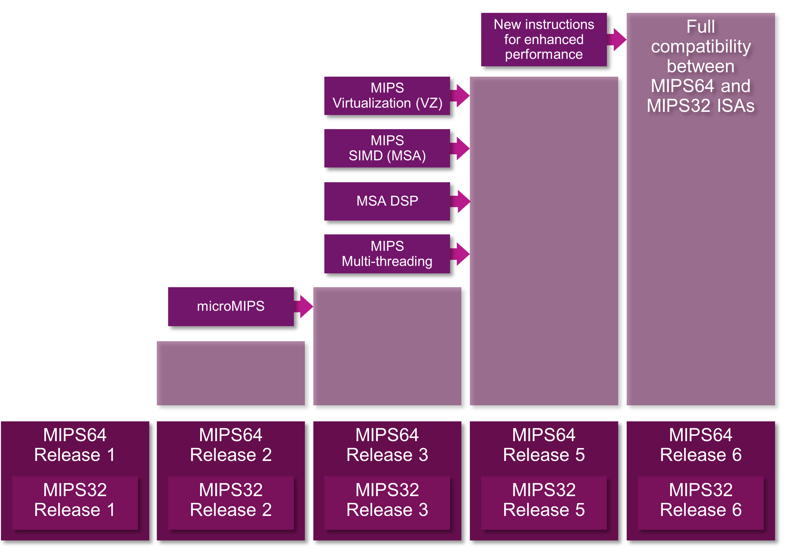 mips_arch_history_11_n