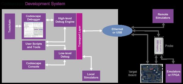 Codescape_Development_system