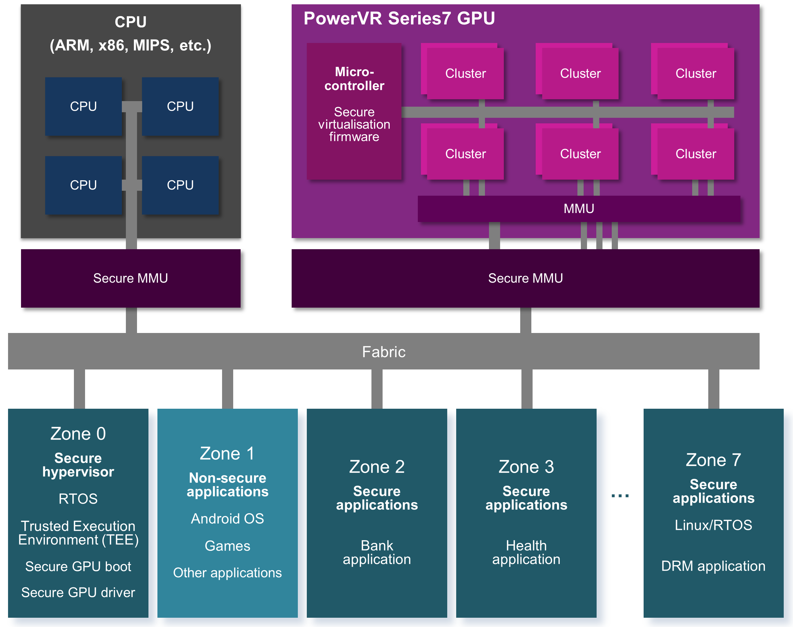 PowerVR Series7 - virtualization_zones