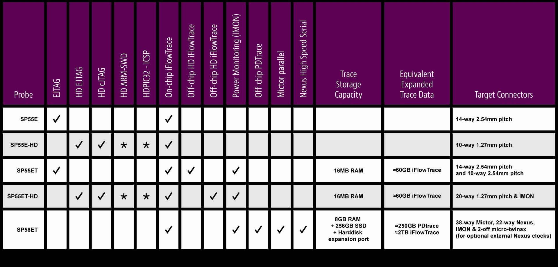 MIPS SysProbe Summary