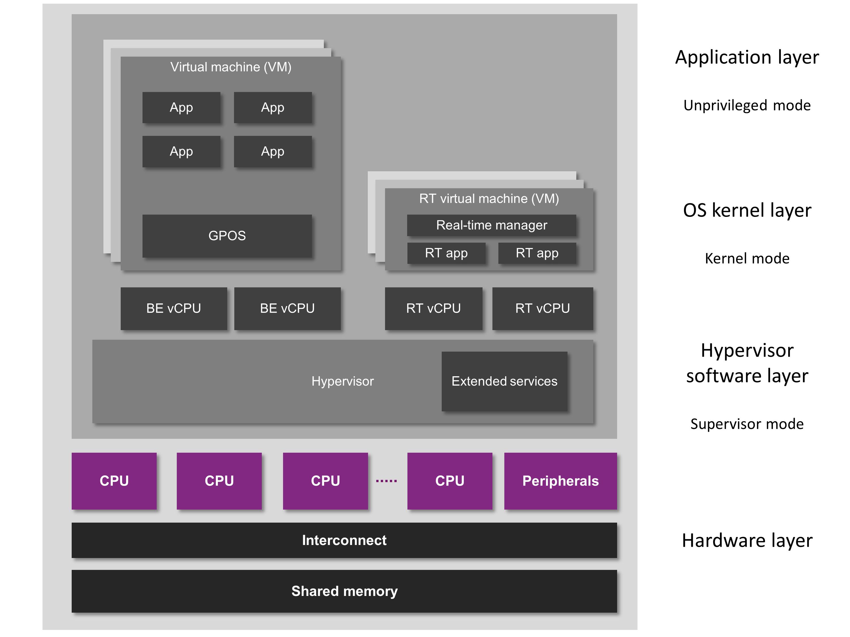 Hellfire hypervisor - Virtualization Model