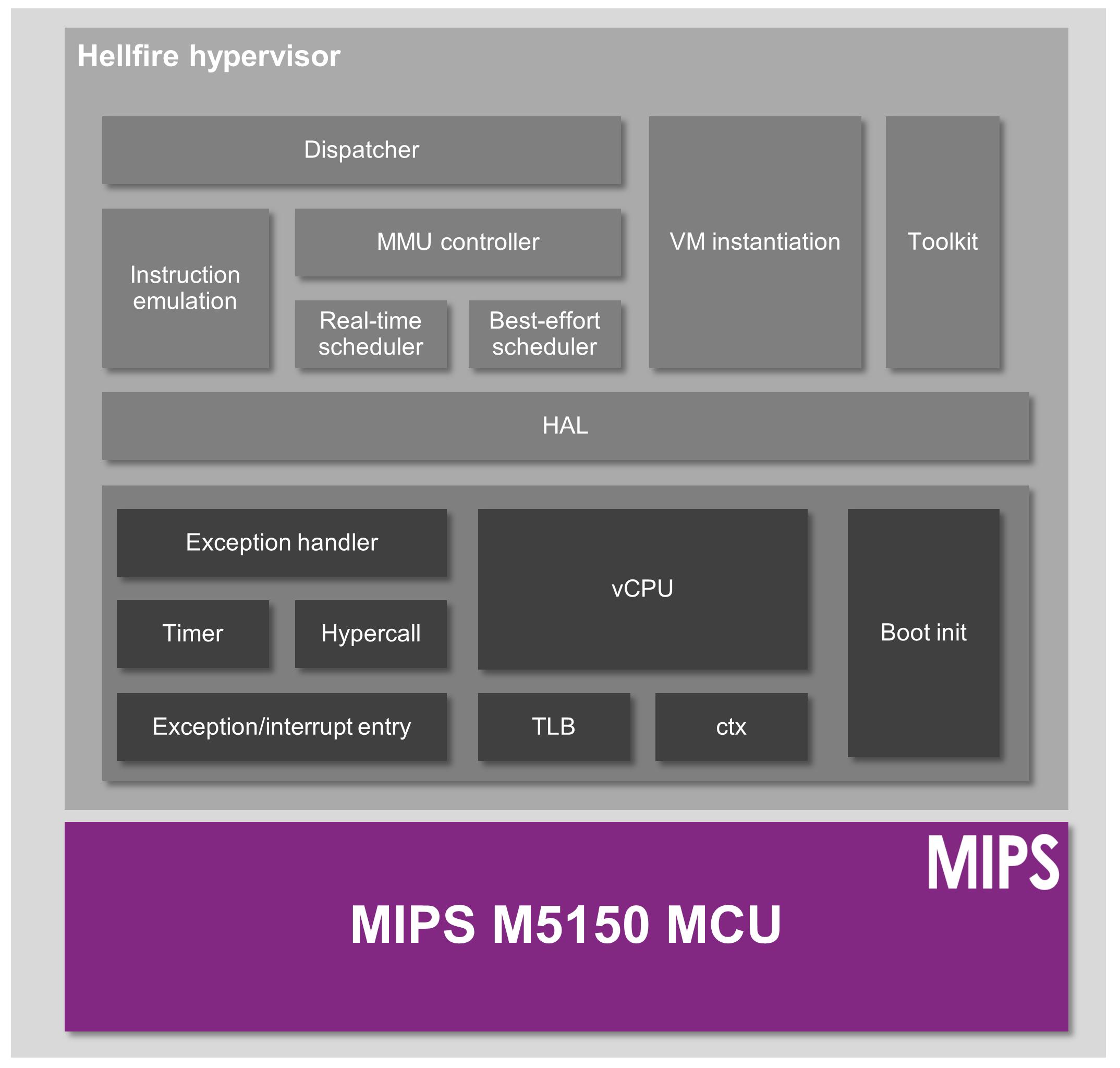 Hellfire hypervisor - architecture