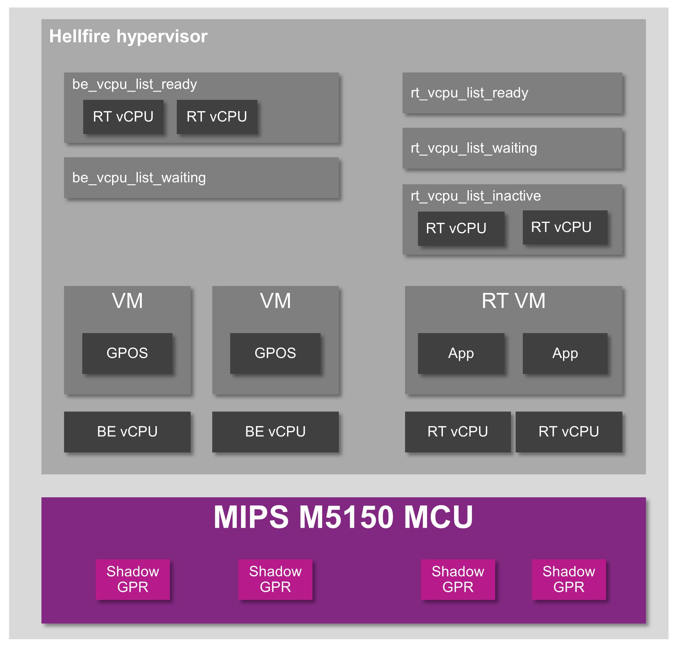 Hellfire hypervisor - sw architecture