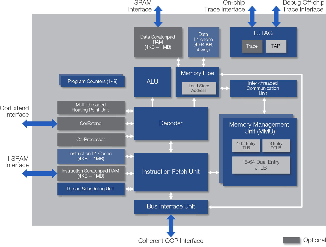 MIPS interAptiv Processor Core