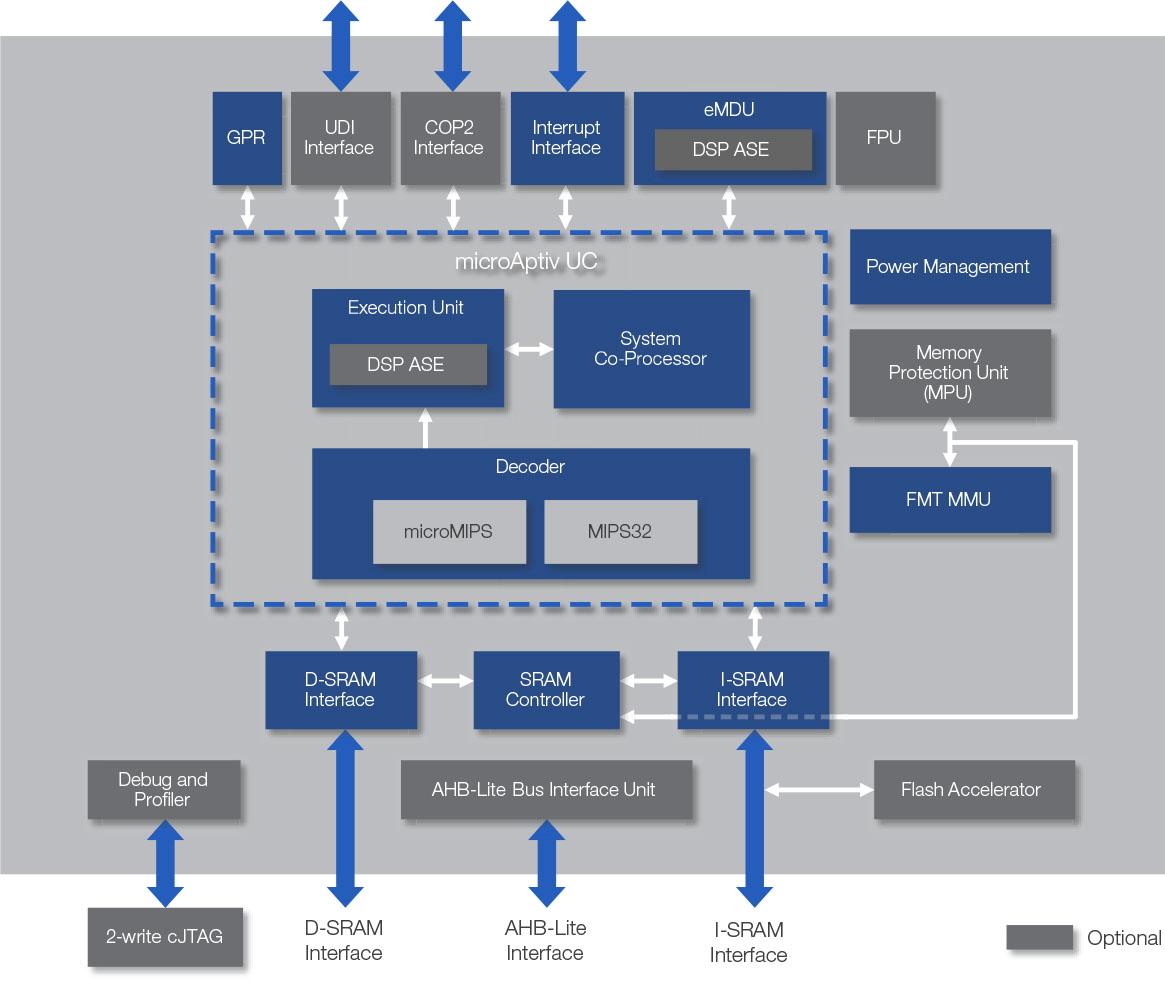 Microaptiv Processor Core Mips