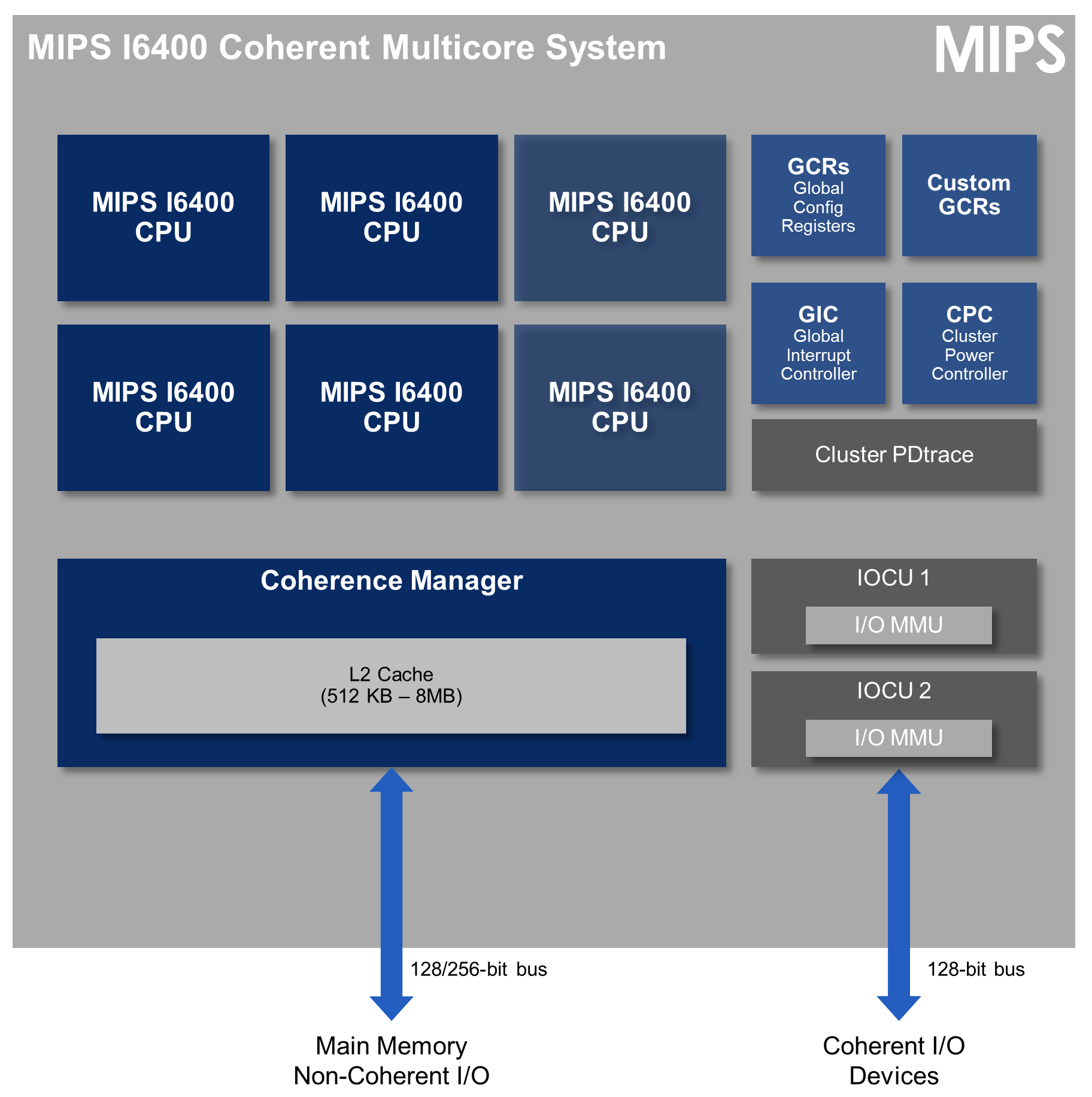 mips-i6400-cluster-F