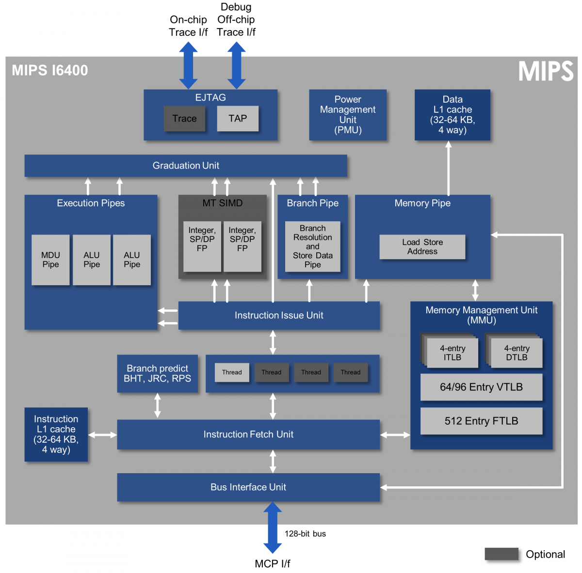 MIPS I6400 CPU block diagram