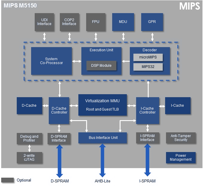 mips-m5150