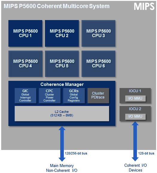 mips-p5600-cms