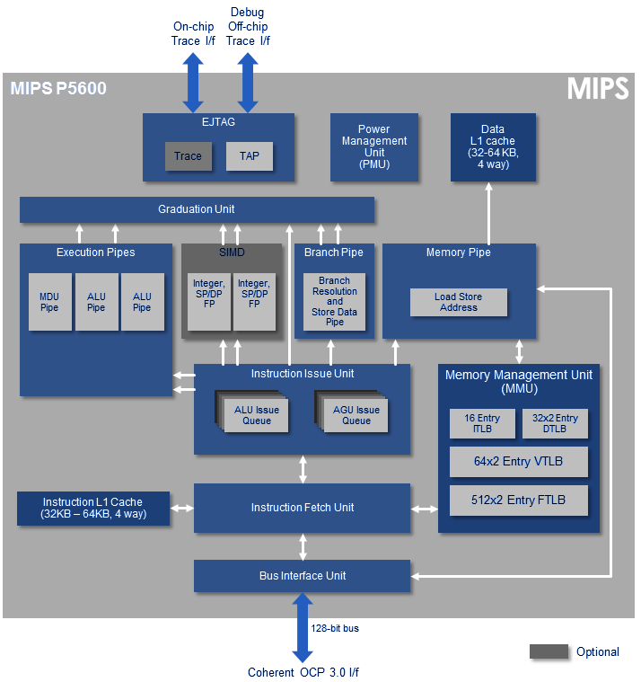mips-p5600-series5-cpu
