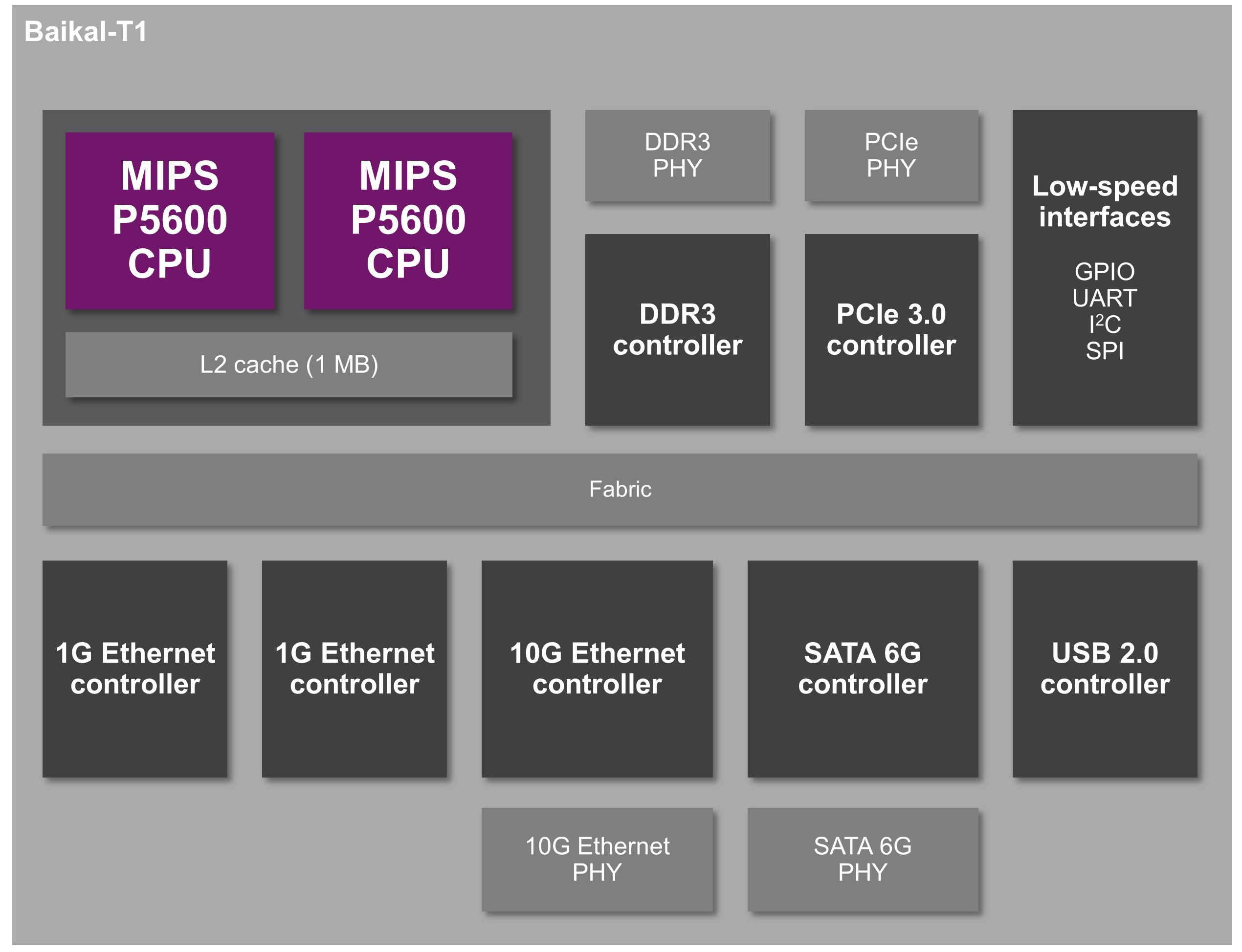 Baikal-T1-MIPS P5600