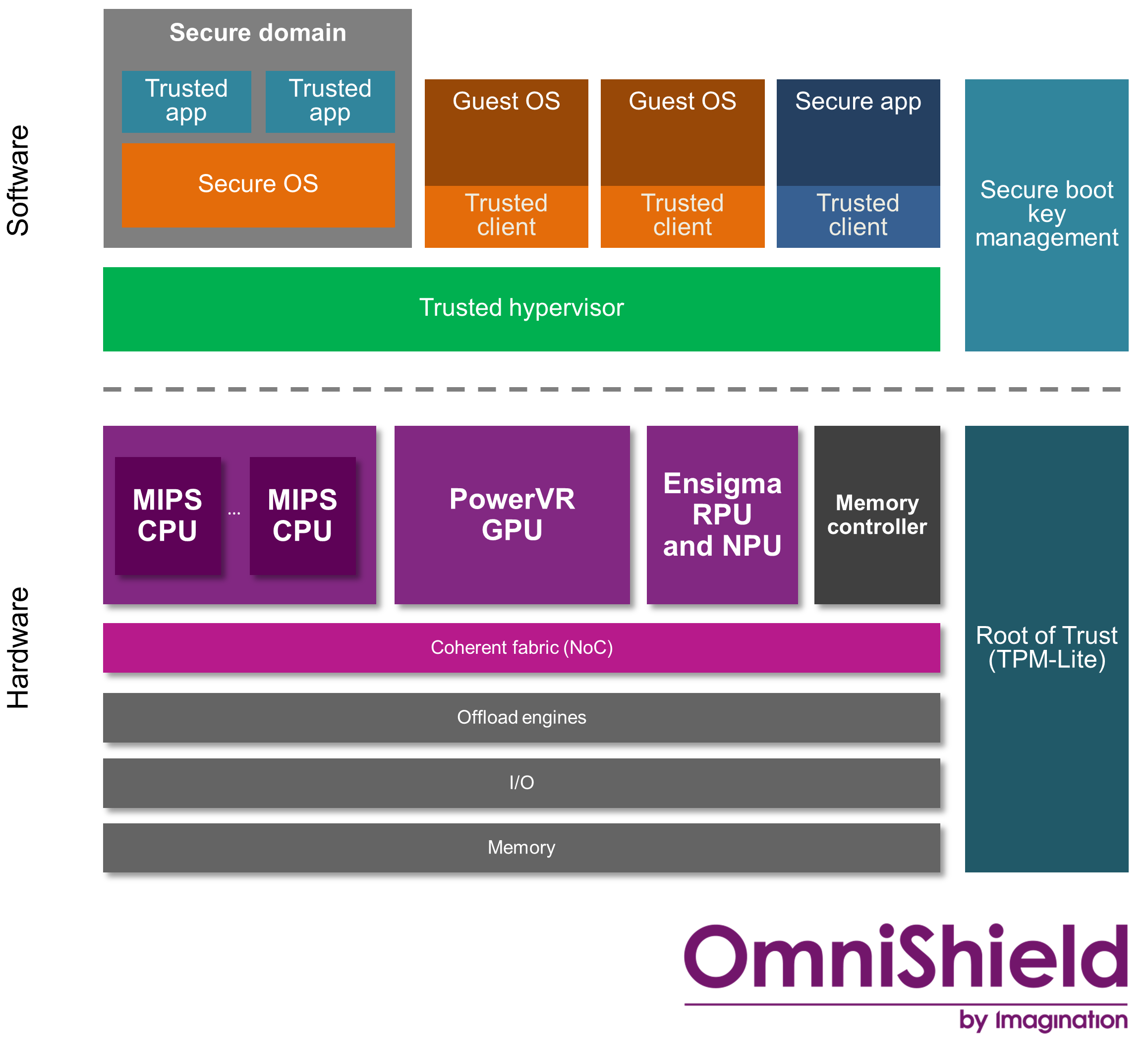 OmniShield - security software and hardware architecture___f