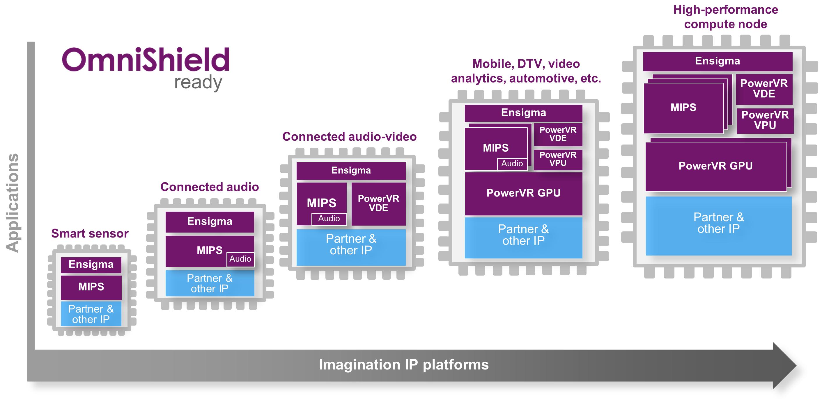Imagination, TSMC IP platforms - SoC IP Omnishield