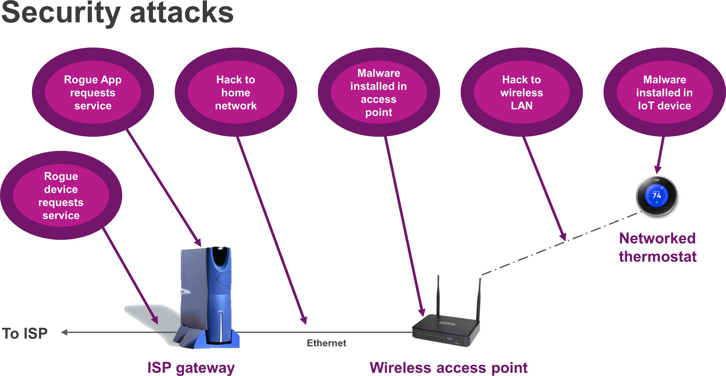 IoT - security attacks