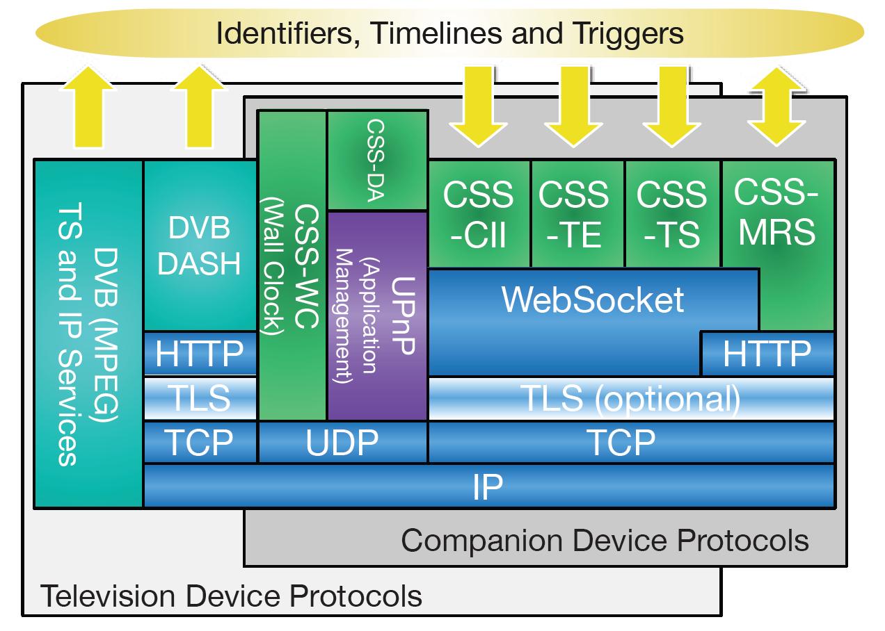 DVB CSS