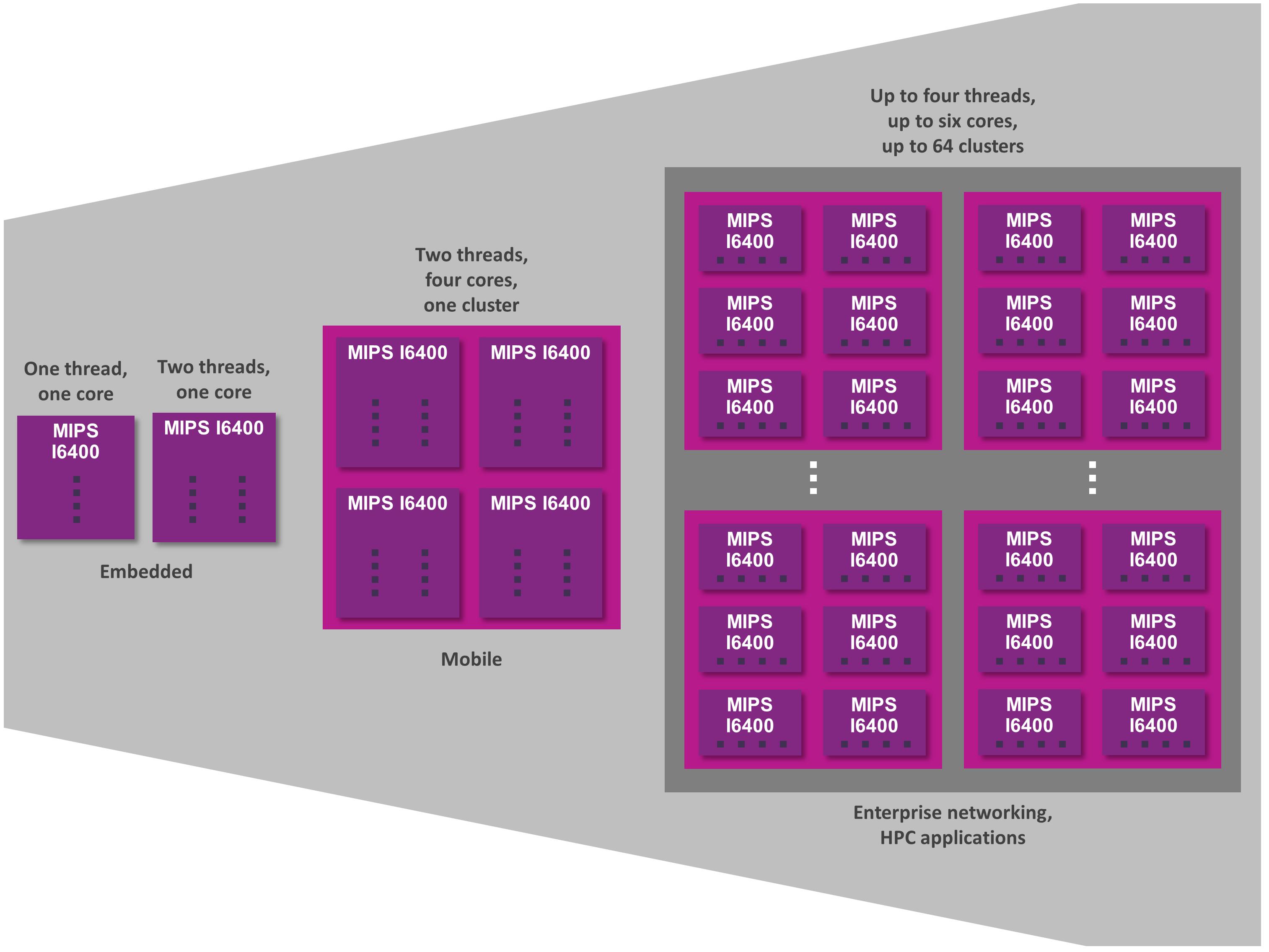 MIPS I6400 - scalability