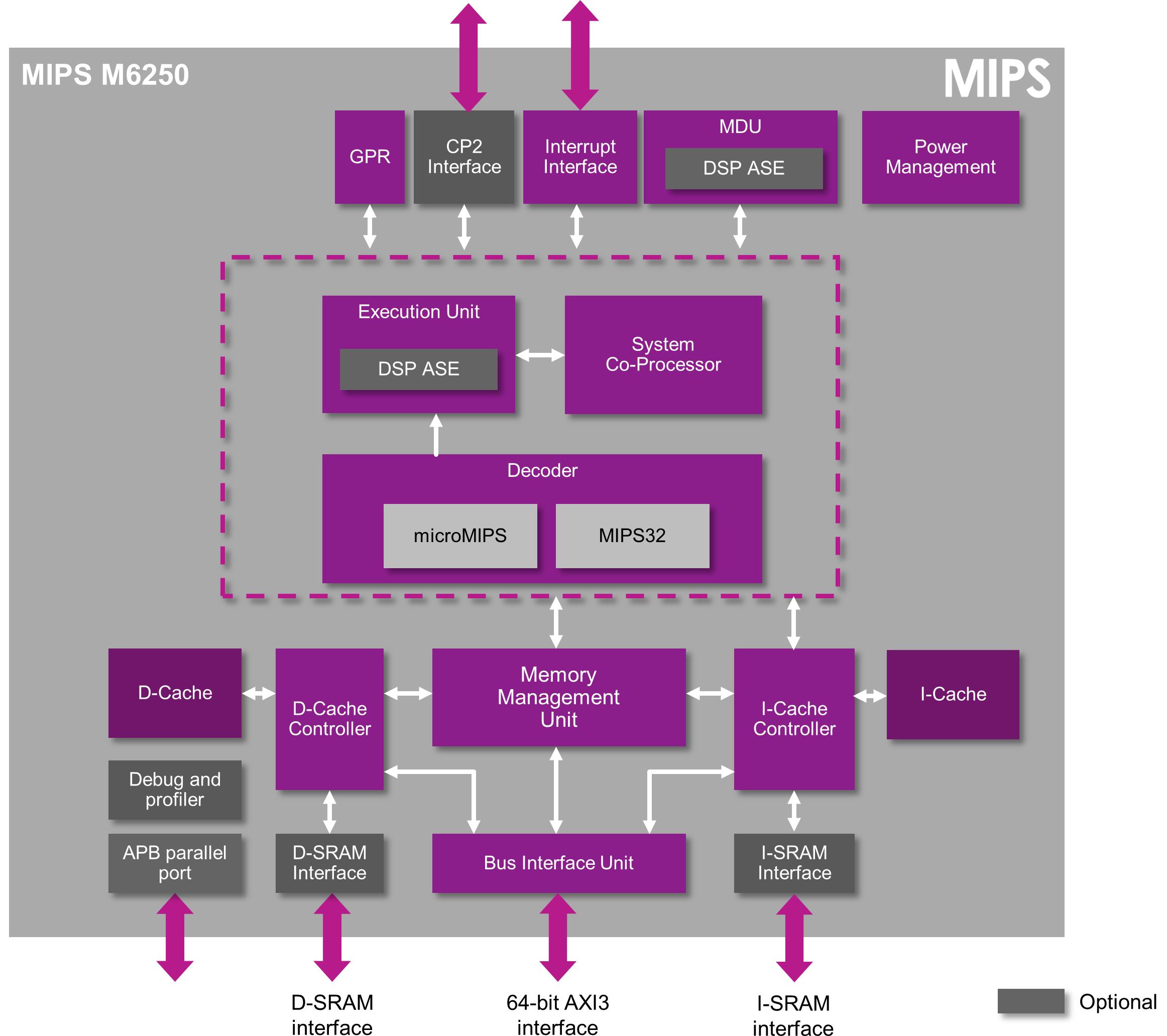 MIPS M6250 - MIPS32 MPU M-class Release 6