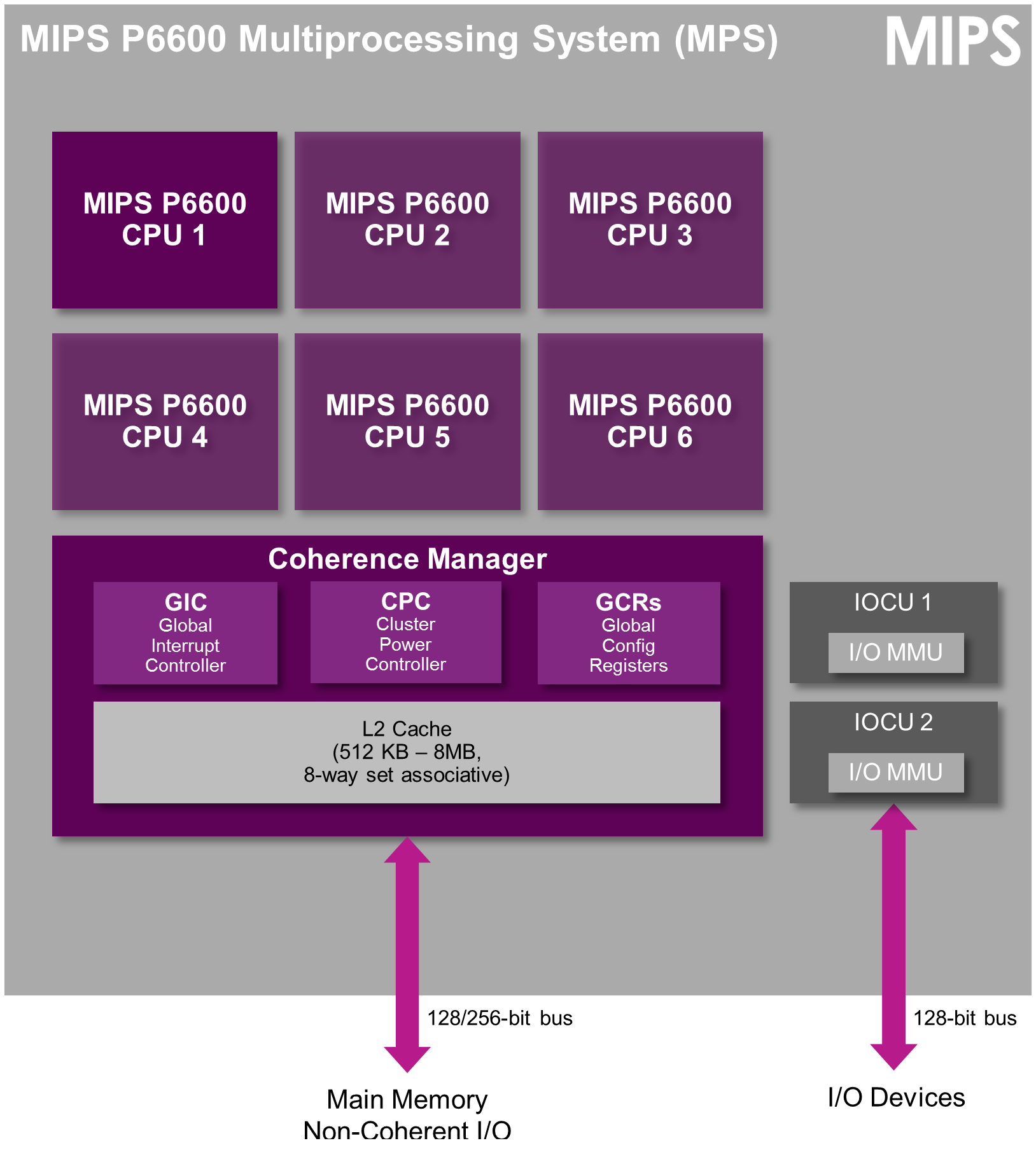 MIPS P6600 - multiprocessing system P-class_f