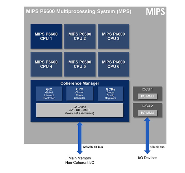 p6600-multi-processor-block-diagram
