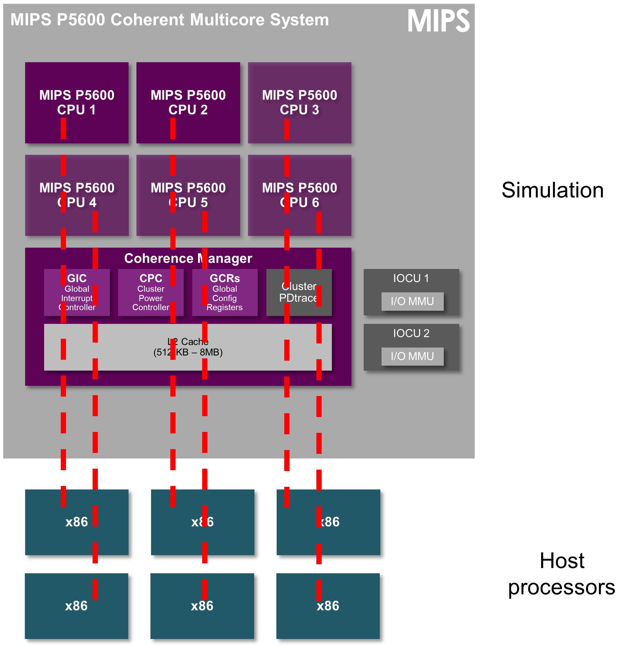 Virtual platofm - simulation and host processors