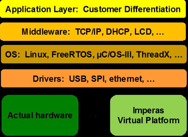 Virtual platofm - software stack