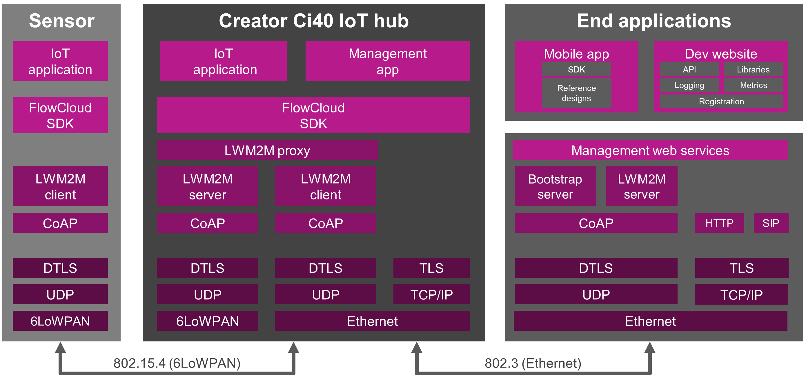07 - Creator Ci40 IoT kit - open source software stack_2 detail