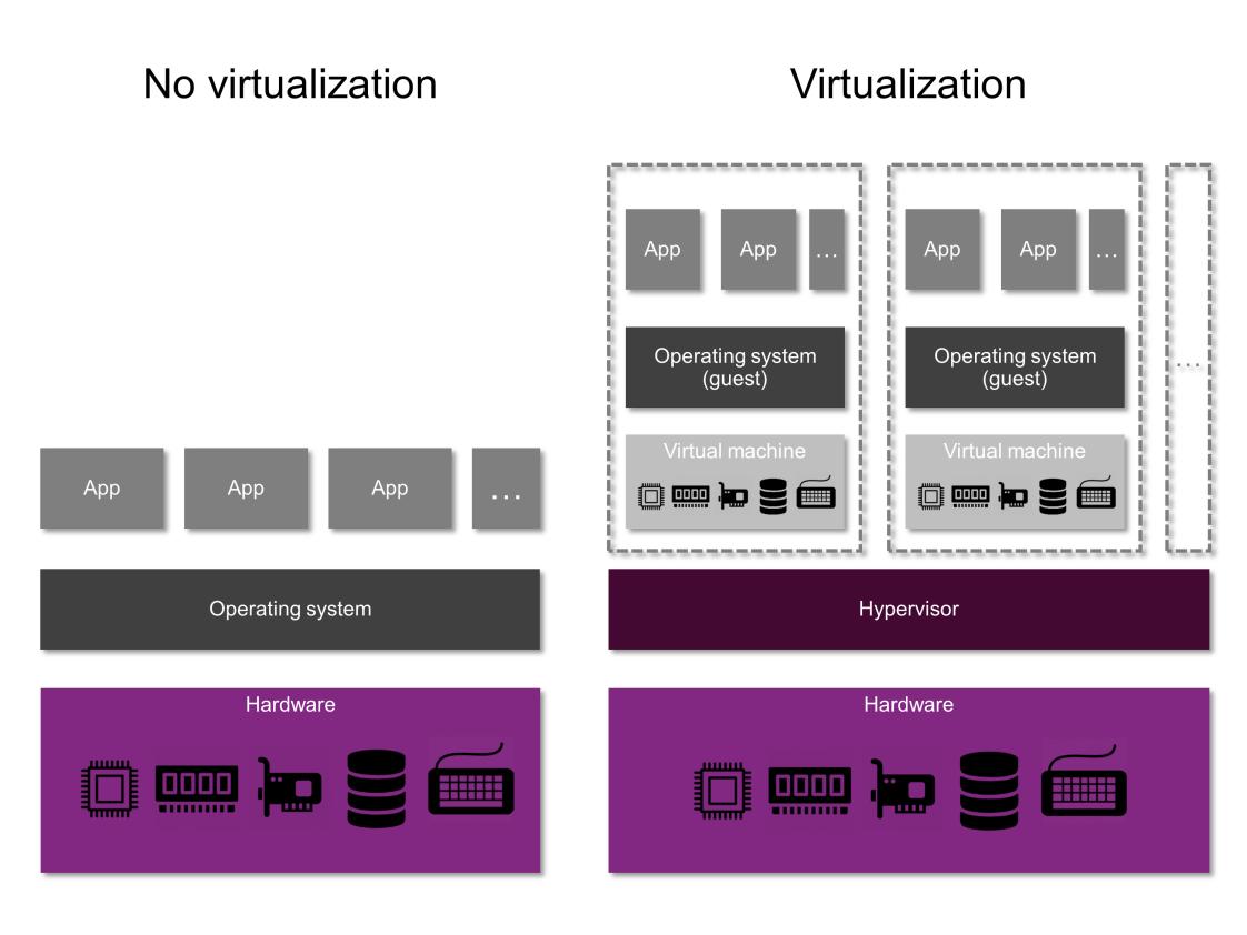 Mips vz no virtualization vs virtualization