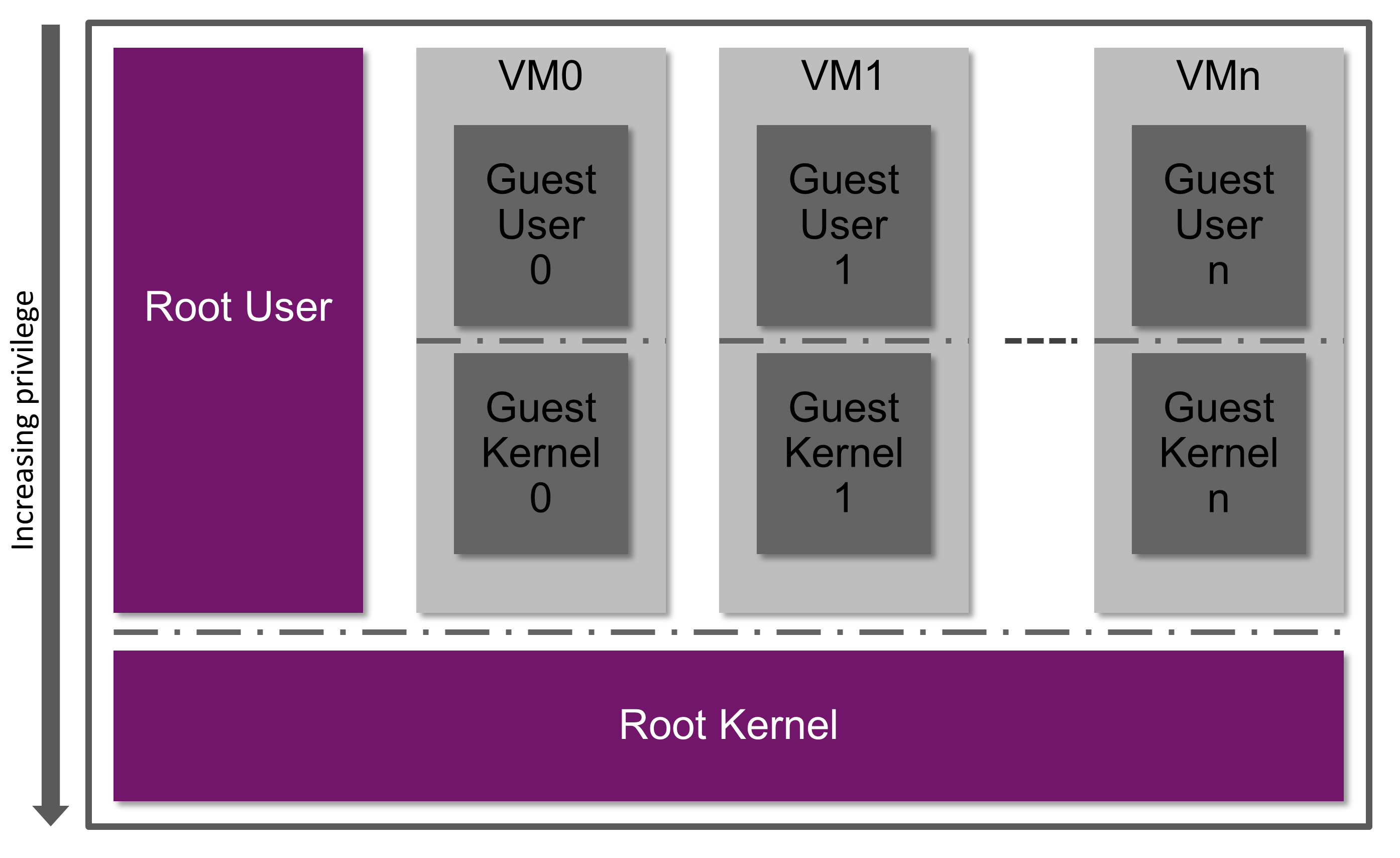 MIPS VZ - root user and kernel and guest user and kernel