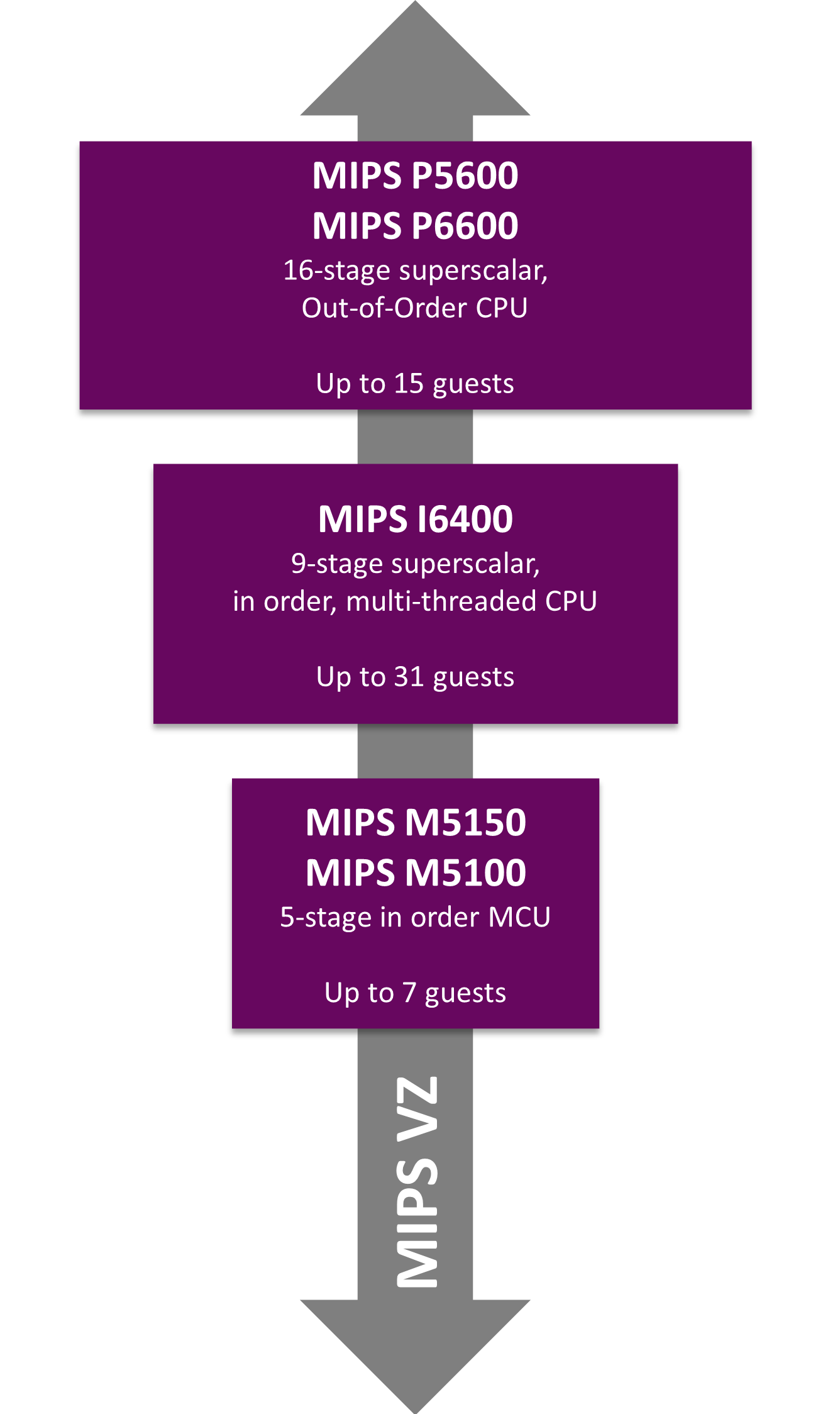 Mips warrior cpus hardware virtualization and omnishield support