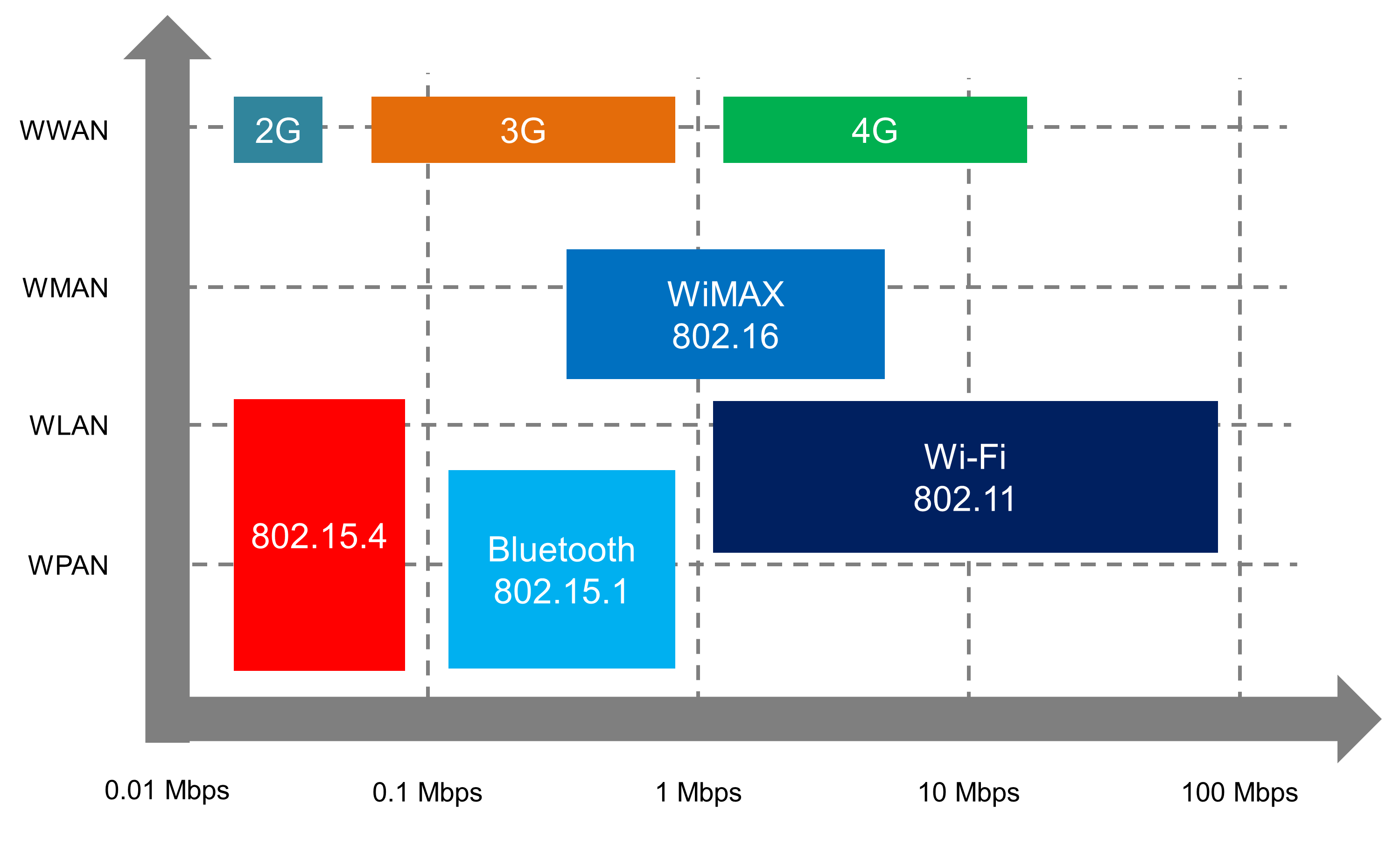 wireless-standards-comp