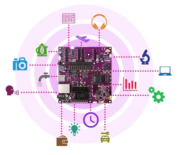 Build IoT with Creator Ci40