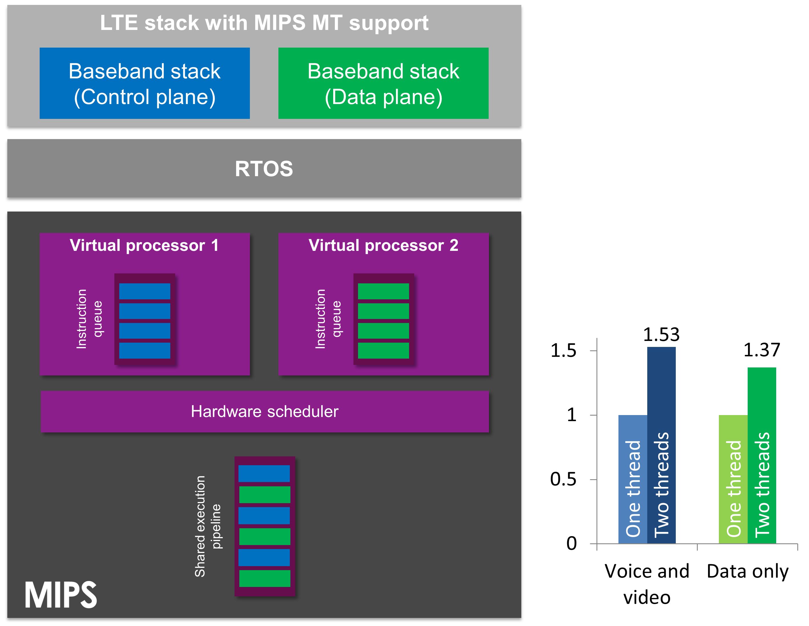 MIPS hardware multithreading - LTE baseband performance