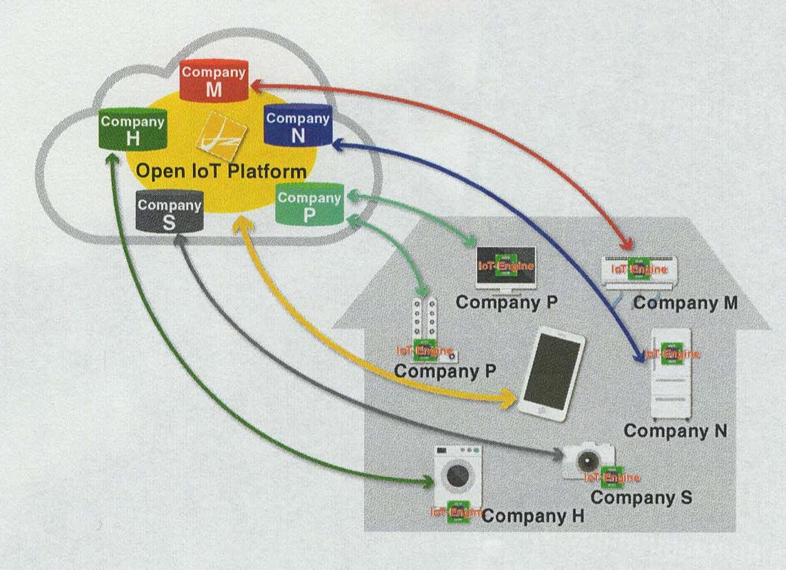 Open IoT Platform - IoT-Engine to cloud