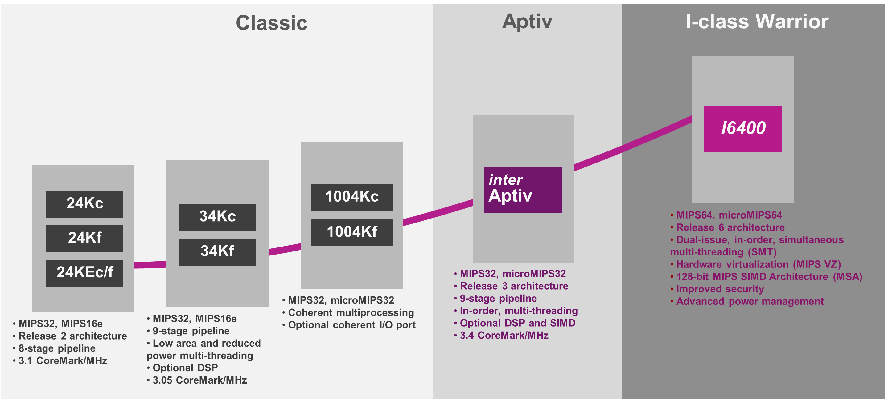 The-evolution-of-MIPS-CPUs-I-class-_multithreading