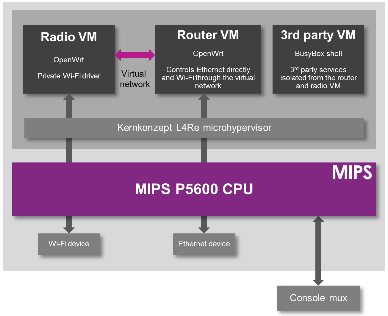 Better security for OpenWrt routers - MIPS, FCC_f