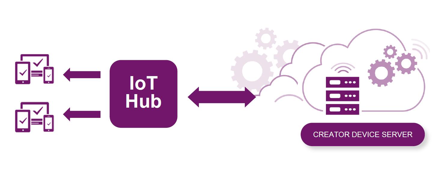Creator IoT framework - Creator Device Server