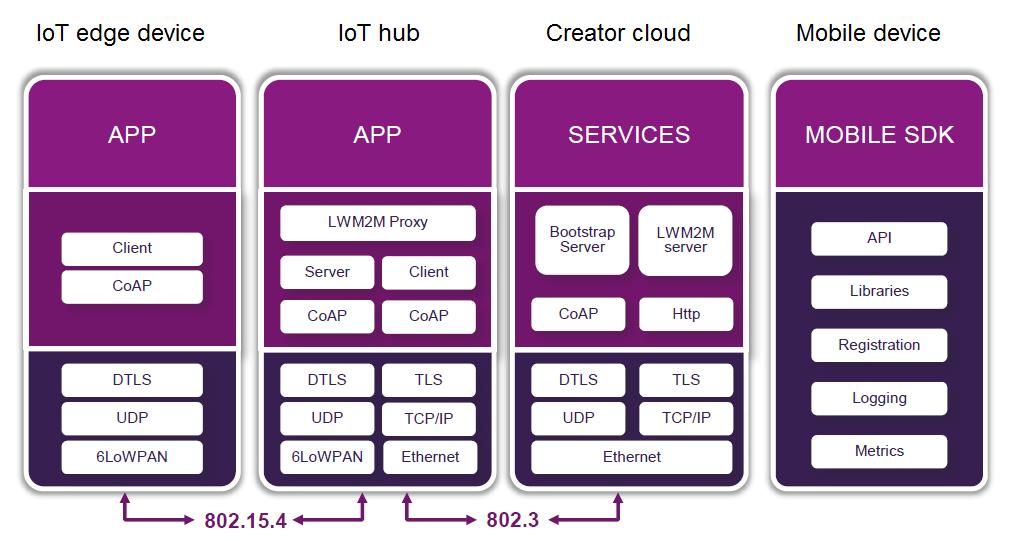 Creator IoT framework - software IoT stacks, dev mgmt