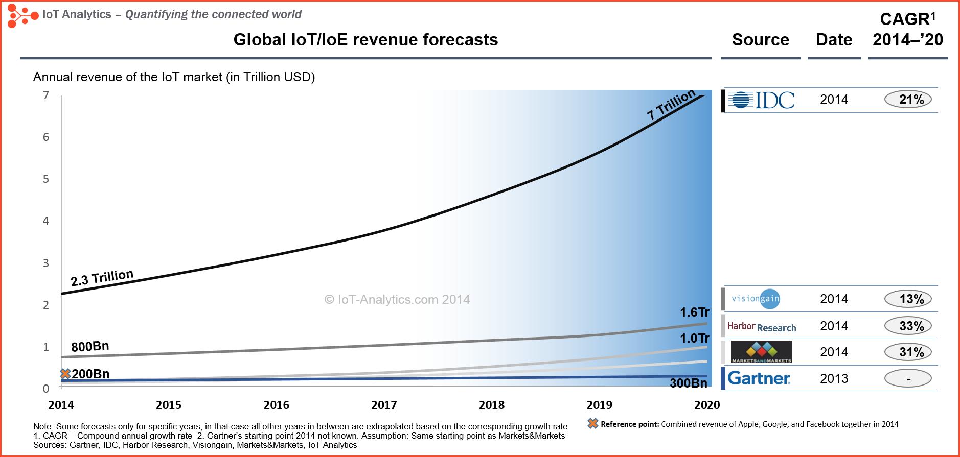 IoT-Revenue-forecast-3