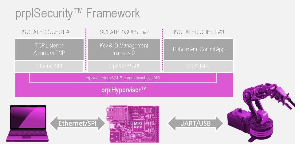 prplSecurity - prplHypervisor