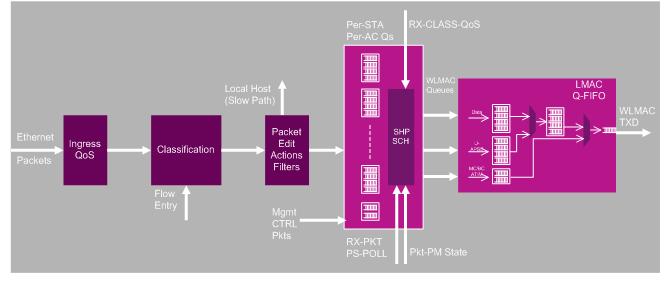 3-2-Wi-Fi transmit path