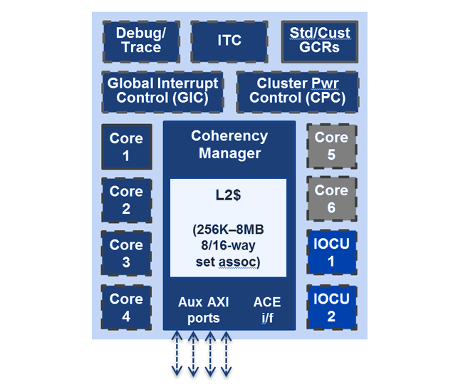 MIPS I6500 – cluster foundation