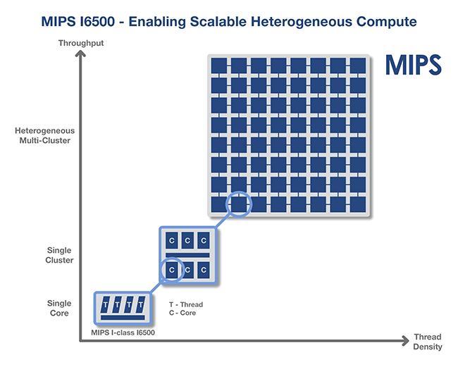 I-Class I6500 Multiprocessor Core