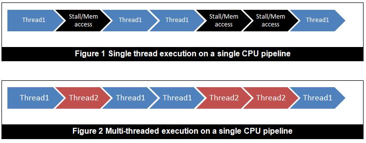 hardware multi-threading